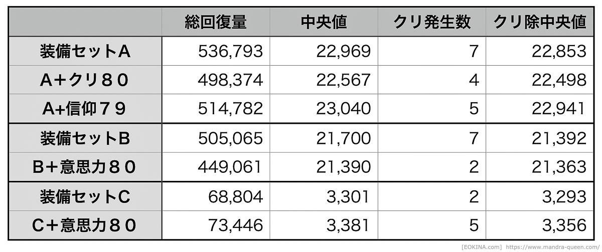 ケアルラを20回使った際の回復量を、装備やパラメータの変化で分けて集計した表。(FF14)