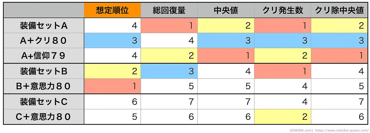 20回のケアルラの回復量の順位を表にした物。期待と実測が大きく異なっている。(FF14)