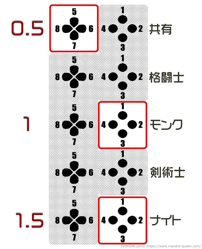 使えるクロスホットバーのセット数が5に対して、普段使っているのは1.5セットであることを示している図。(FF14)