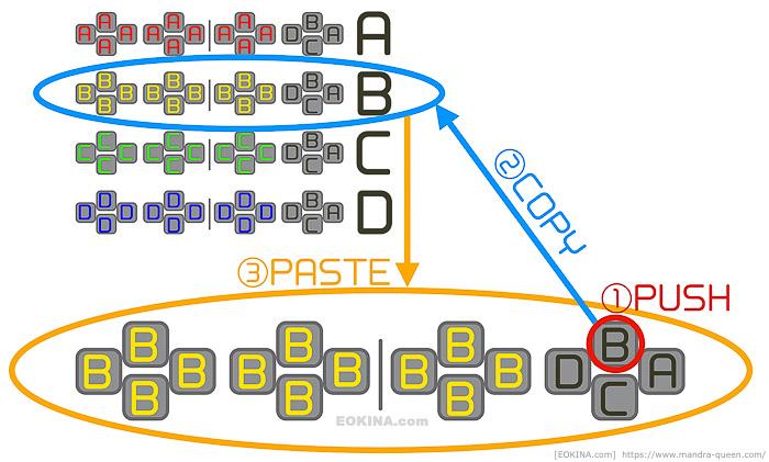クロスホットバーをコピペするマクロの動作を図式的に表した物。(FF14)