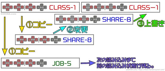 XHBを一時的に他の場所にもコピーしておいてバックアップとする時の概念図。(FF14)