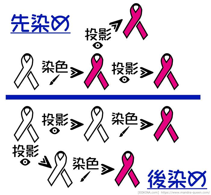 ミラプリ投影をする際に、装備品を先に染色した場合と、後で染色した場合の違いを図説したもの。(FF14)