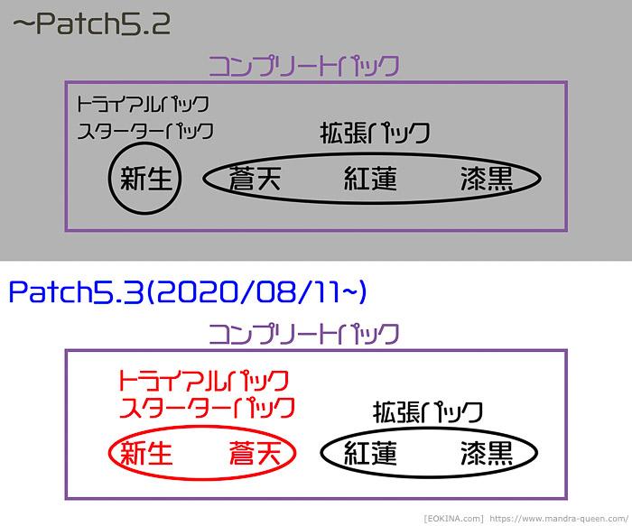 拡張パッケージがどのソフトに含まれるかを表した図。(FF14)