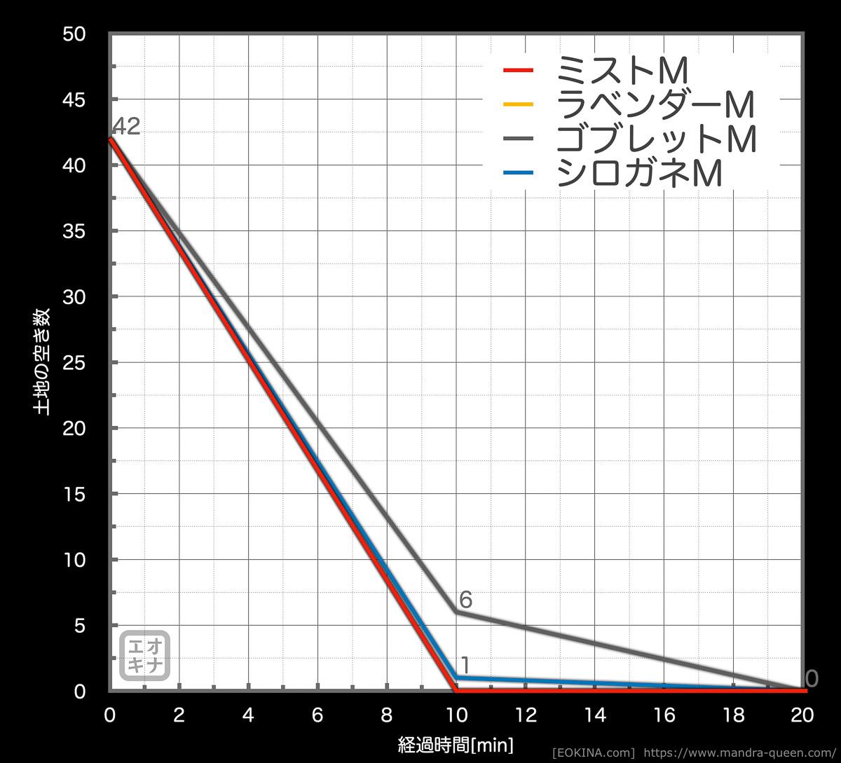 パッチ5.35でのハウジング土地追加時のMサイズの空き数変化。