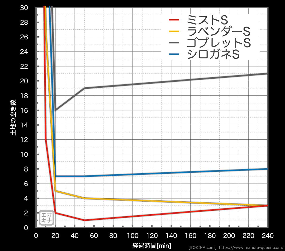 一つ前のグラフを縦軸を30までにして拡大したグラフ。