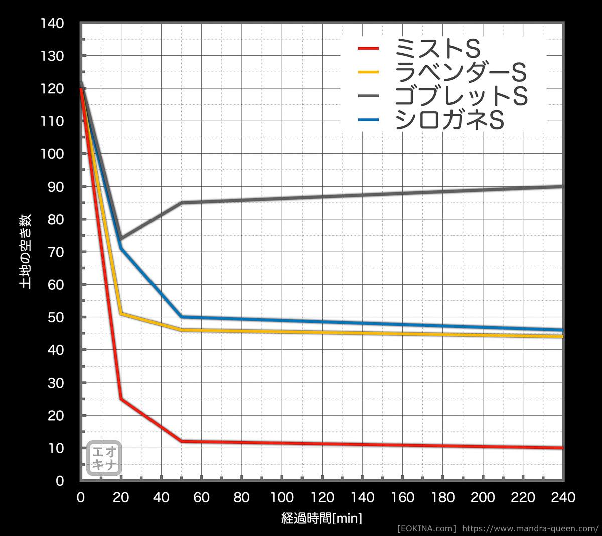 パッチ5.35でハウジング区画が追加された際の全区画のSサイスの空き状況の推移を表したグラフ。