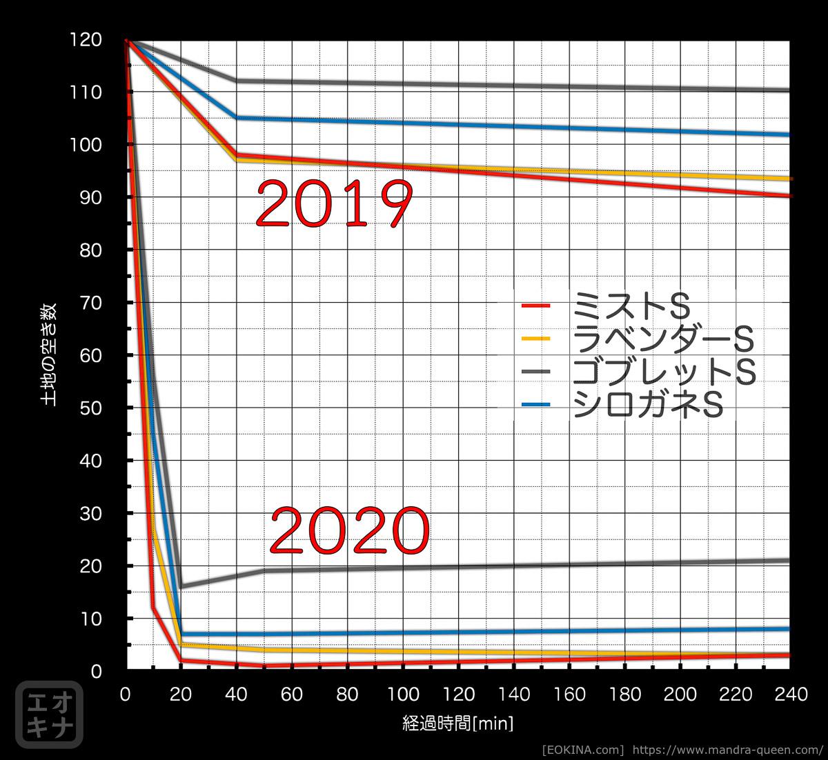ハウジング区画追加時のSサイズ空き状況推移を、2020年と2019年で比較しているグラフ。