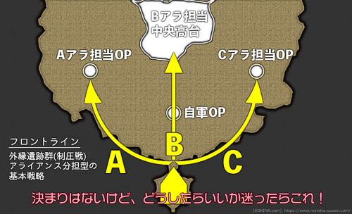 フロントラインの外縁遺跡群(制圧戦)で最も一般的な戦略の模式図