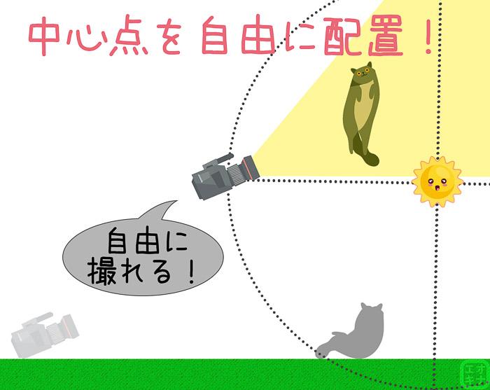 ミニオンを高所に設置すると、カメラの稼働範囲もそれに合わせて大きく広がることを示す図