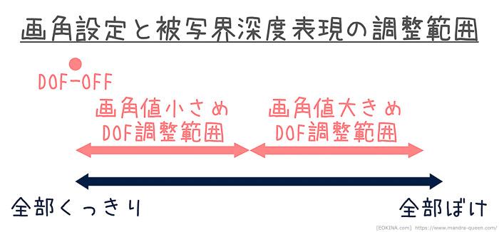 グループポーズのカメラ全般画角設定と被写界深度表現(DOF)の関係