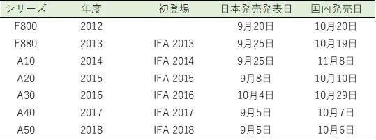 f:id:Ankoro-mochi:20190622212833p:plain