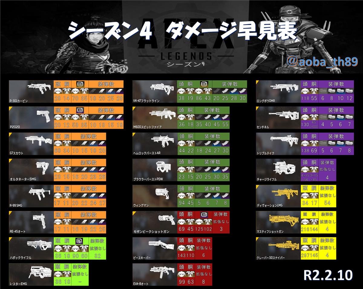 ランキング apex 武器