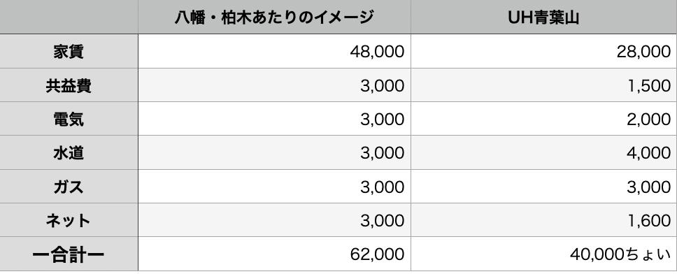 f:id:Aobayama_UH:20210202172316p:plain