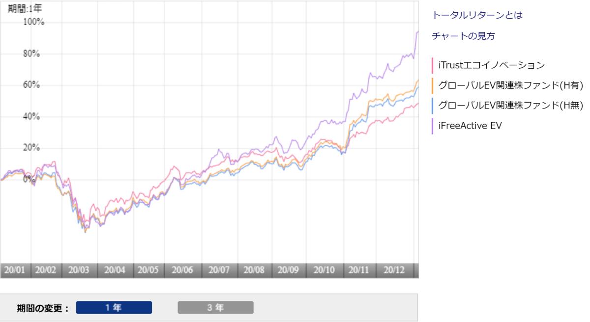f:id:ApfelInvestment:20210108030029p:plain