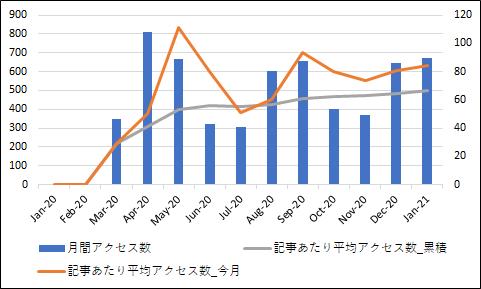 f:id:ApfelInvestment:20210201203914p:plain
