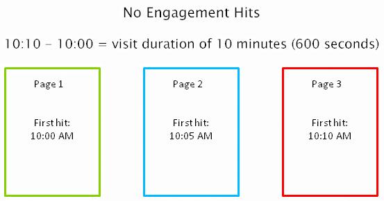 セッション継続時間