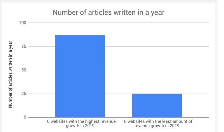 投稿記事数と収益