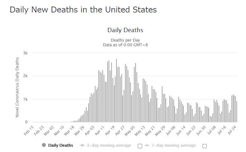 アメリカ コロナ 死亡者