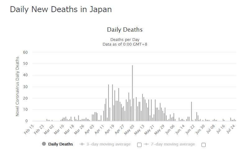 日本 死亡者数