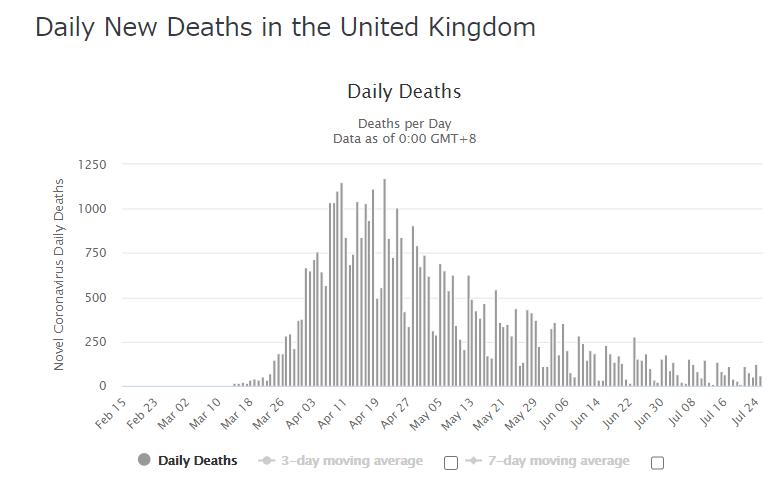 イギリス 死亡者