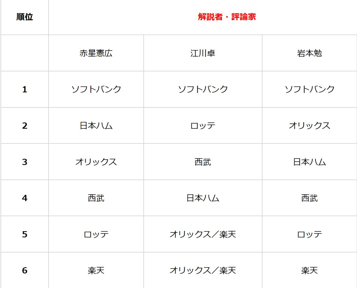 f:id:AriharaOkoku:20200419143003p:plain