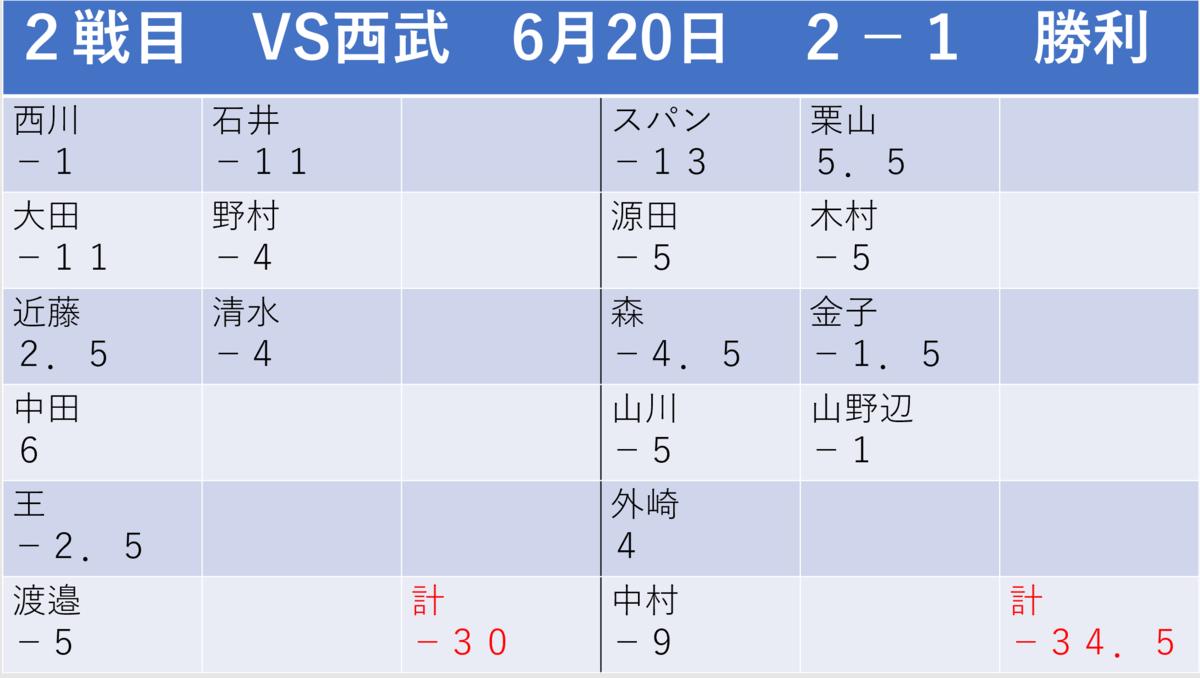 f:id:AriharaOkoku:20200628123429p:plain