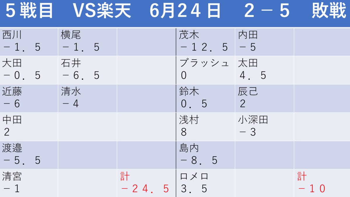 f:id:AriharaOkoku:20200628123516p:plain