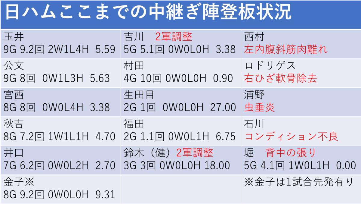 f:id:AriharaOkoku:20200712112207p:plain