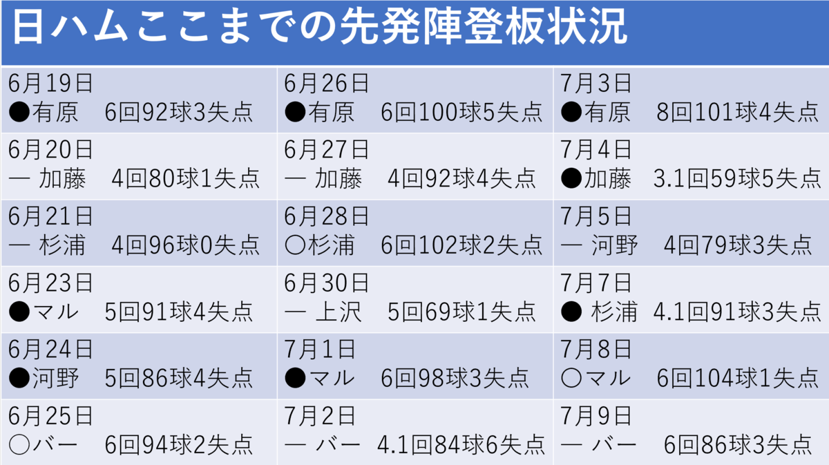 f:id:AriharaOkoku:20200727220549p:plain