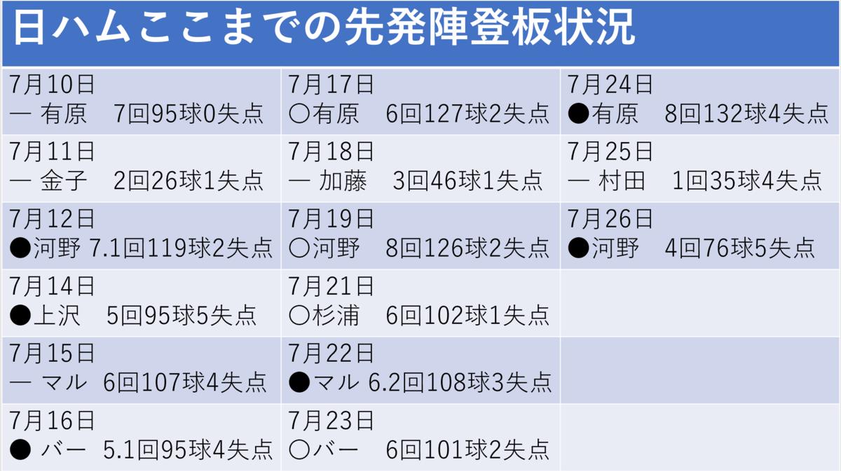 f:id:AriharaOkoku:20200727220617p:plain