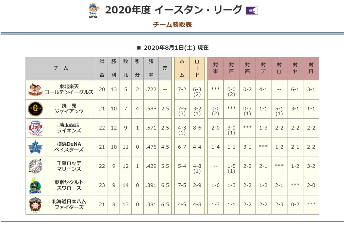 f:id:AriharaOkoku:20200802103245p:plain