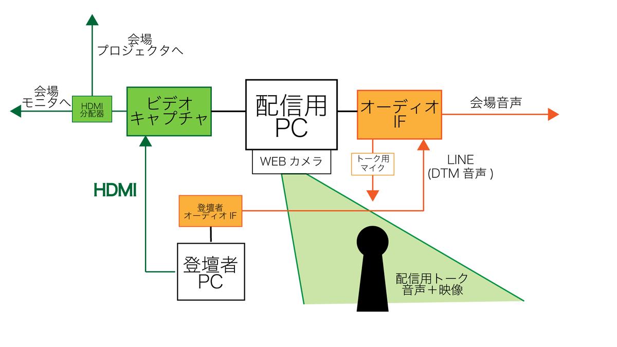 f:id:Arimuri:20190530202852p:plain