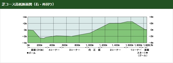 中山競馬場芝コース高低断面図立体図(右外回り)