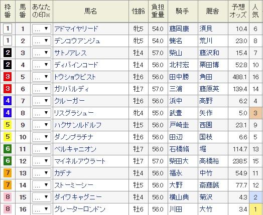 東京新聞杯枠馬番
