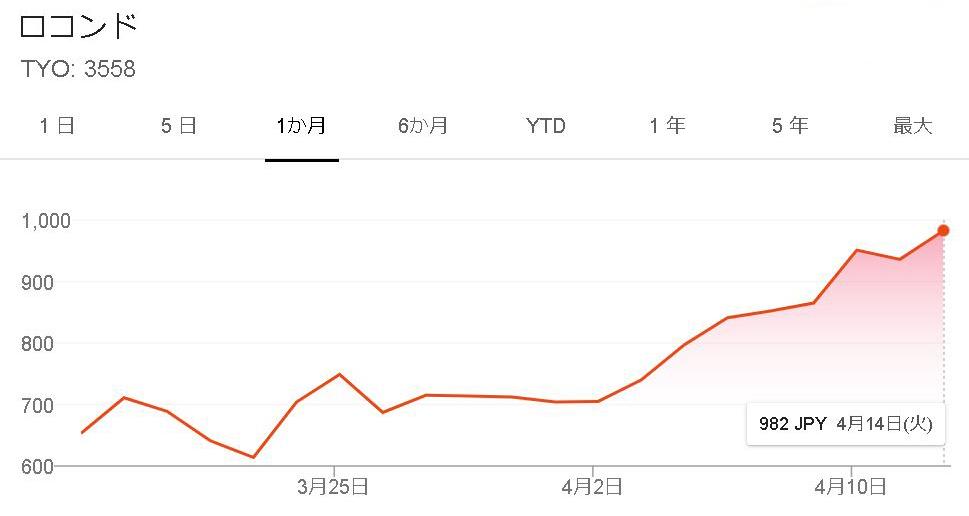 ロコンド株価
