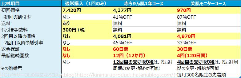 ソワン美肌モニターコース 赤ちゃん肌1年コース比較 値段
