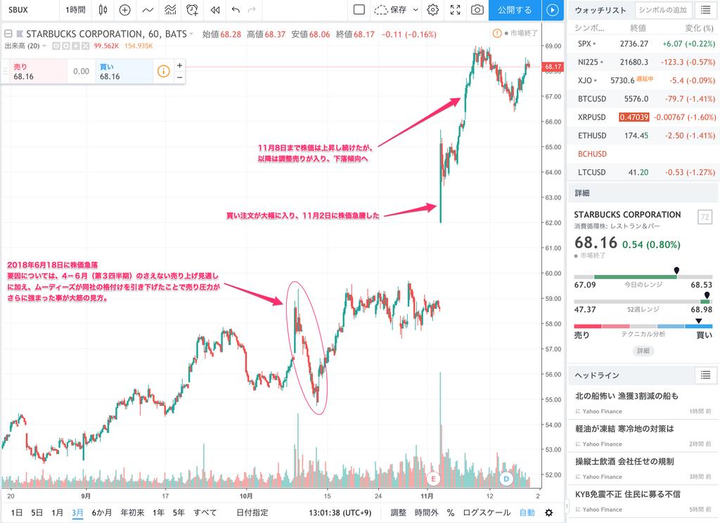 この画像はスターバックスの株価チャートを表しています。