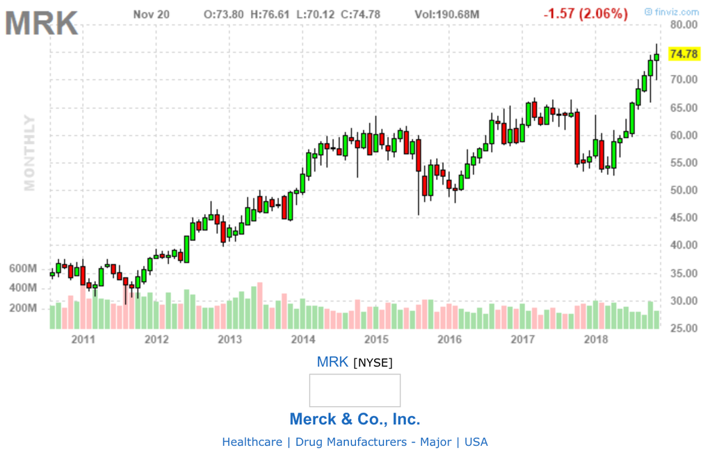 この画像はメルクの株価チャート画像です。年単位で表示しています。