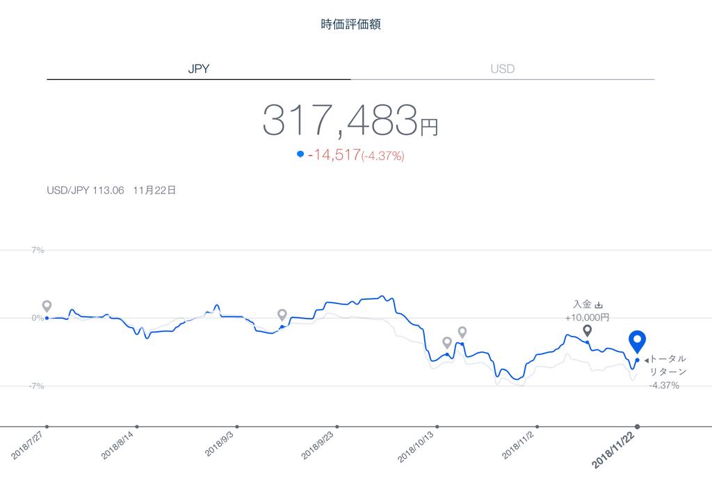 この画像はTHEOにおける私の資産評価額を表示しています。