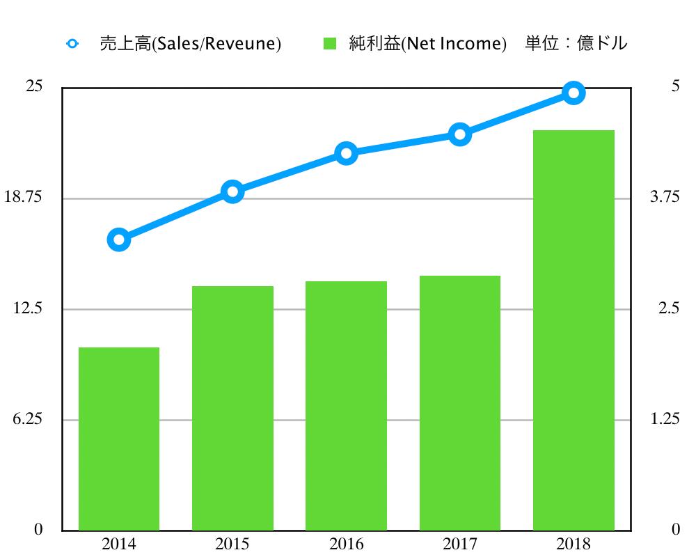 この画像は売上高と純利益のグラフです