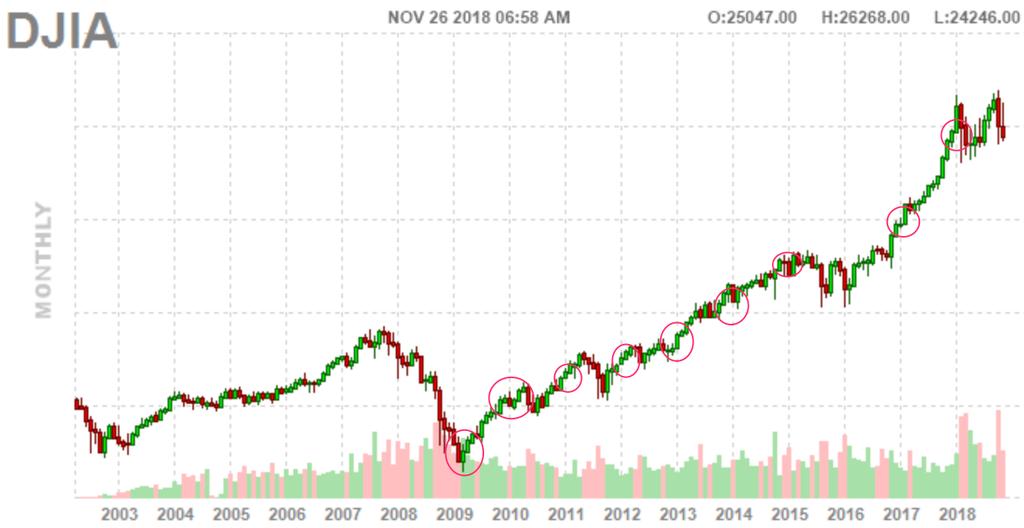 この画像は過去15年分のダウ平均株価を表示しています