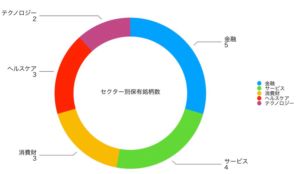 この画像はセクター別の保有銘柄個数をグラフ化して表示しております。