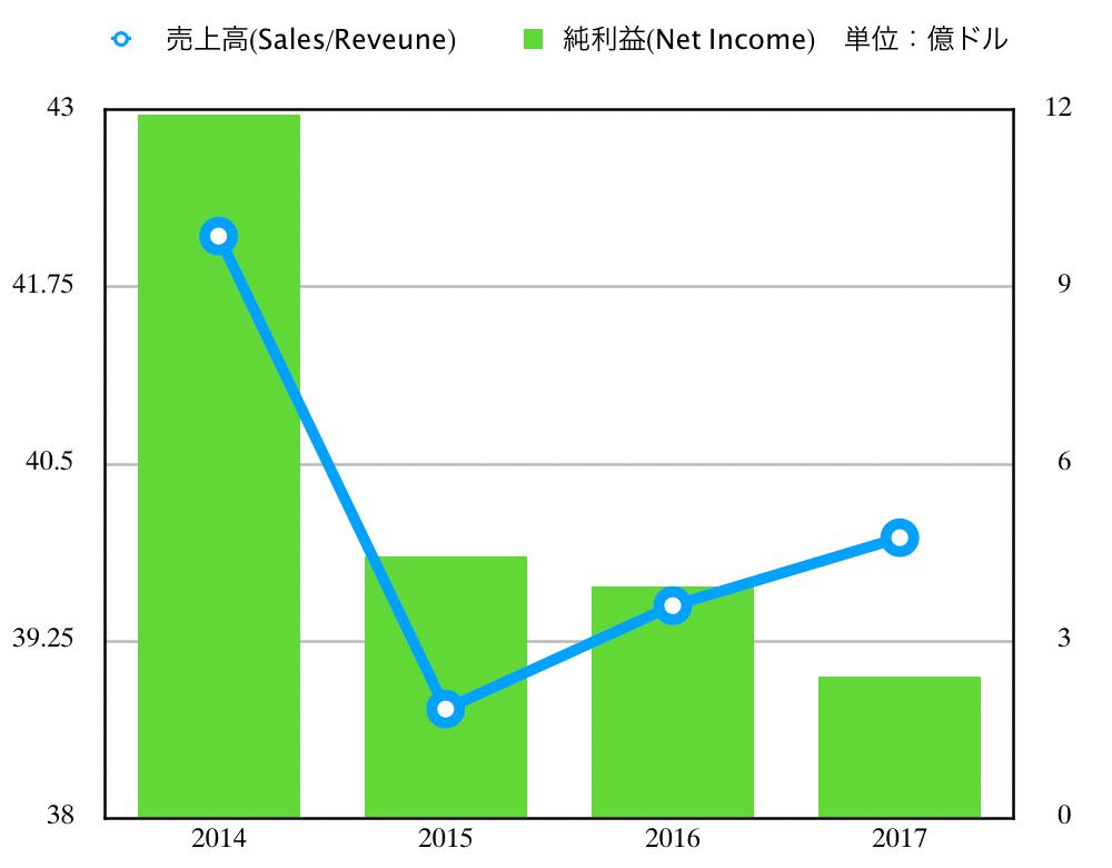 この画像はメルクの売上高と純利益グラフを表示しております。