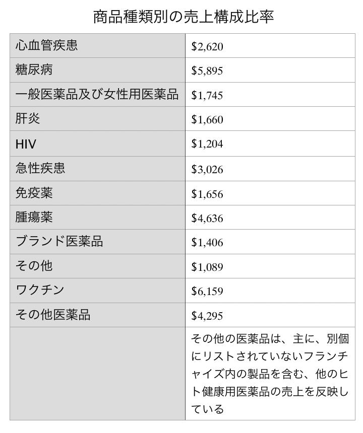 この画像はメルクの商品種類別の売上構成比率を一覧で表示しております。