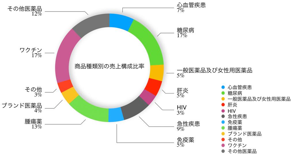この画像はメルクの商品種類別の売上構成比率グラフを表示しております。