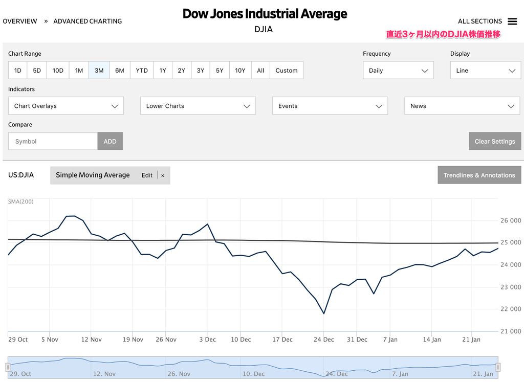この画像はダウ平均株価の直近3ヶ月位以内の推移グラフを表示しております。
