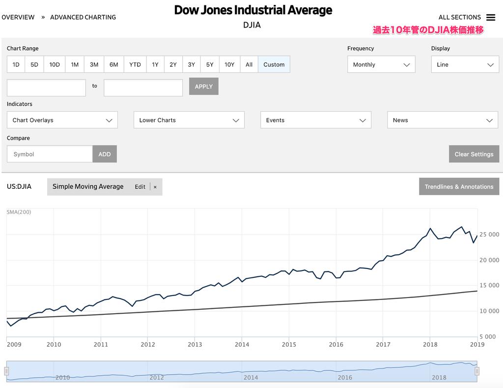 この画像は過去10年間のダウ平均株価推移グラフを表示しております。