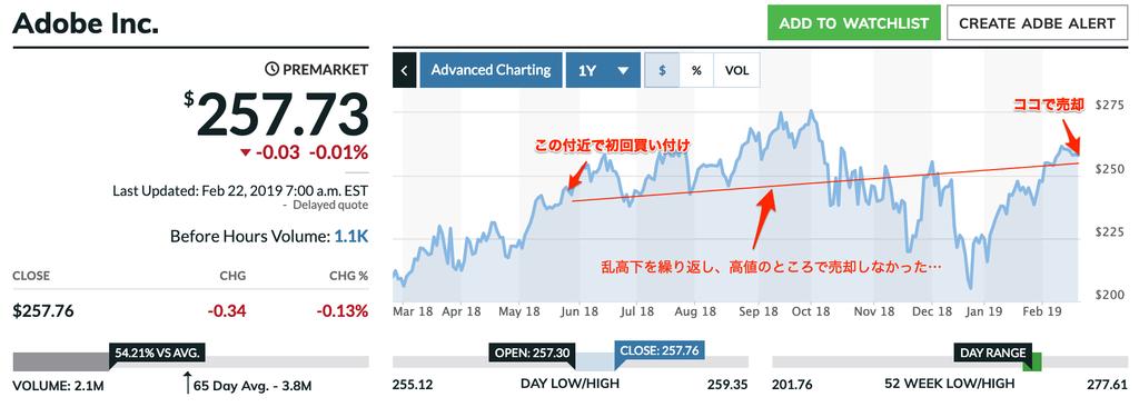 この画像はMarket Watchより引用した、アドビの過去1年分の株価推移です。