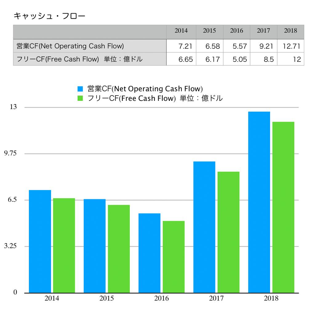この画像はVISAのキャッシュフロー推移グラフを表示しています。