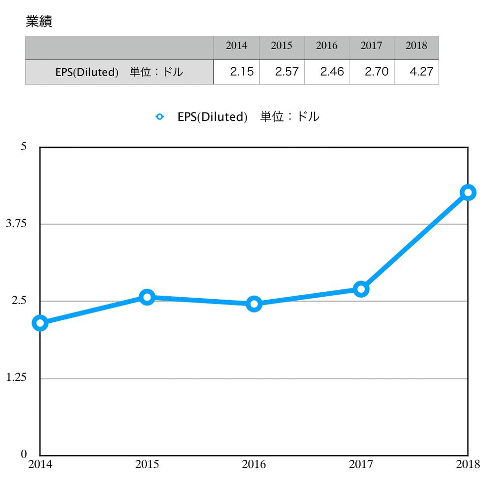 この画像はVISAのEPS推移グラフを表示しています。